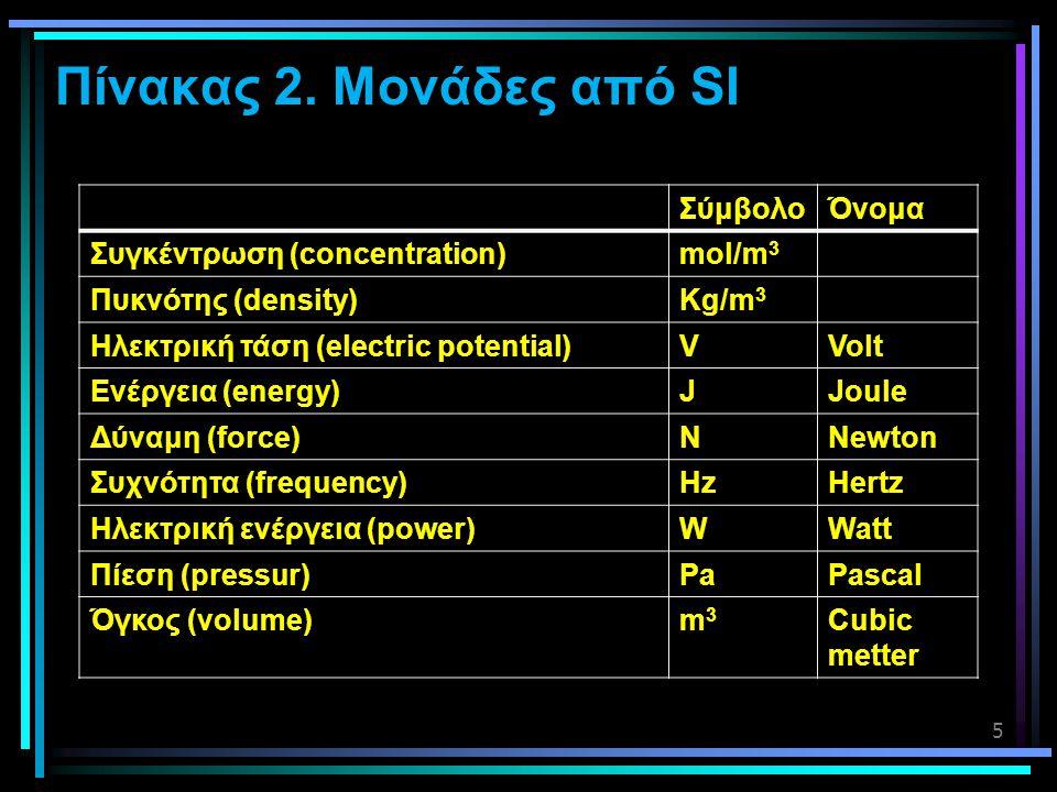 5 Πίνακας 2. Μονάδες από SI ΣύμβολοΌνομα Συγκέντρωση (concentration)mol/m 3 Πυκνότης (density)Kg/m 3 Ηλεκτρική τάση (electric potential)VVolt Ενέργεια