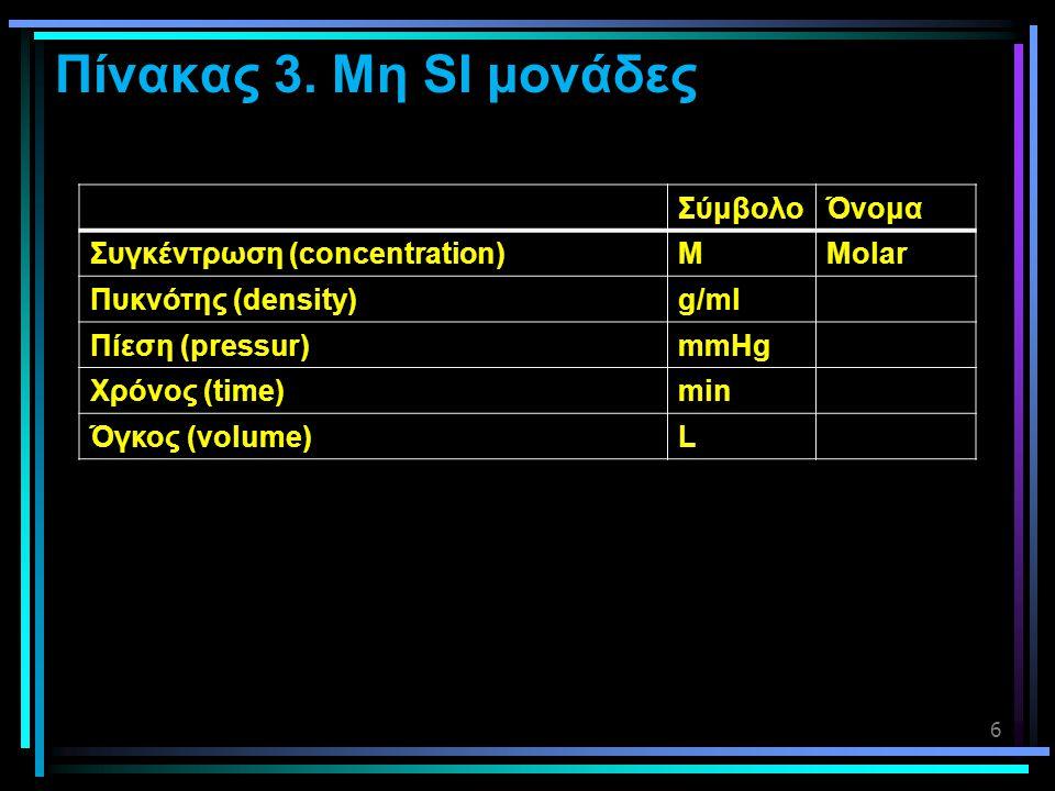 Πίνακας 3. Μη SI μονάδες 6 ΣύμβολοΌνομα Συγκέντρωση (concentration)MMolar Πυκνότης (density)g/ml Πίεση (pressur)mmHg Χρόνος (time)min Όγκος (volume)L
