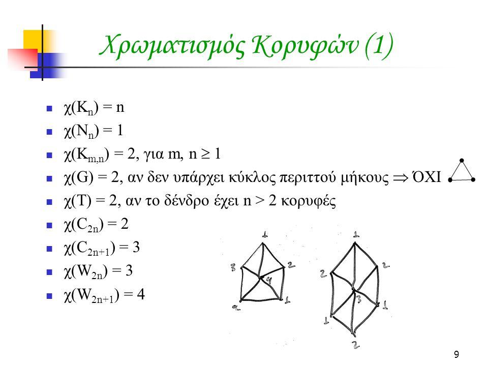 9 Χρωματισμός Κορυφών (1)  χ(K n ) = n  χ(Ν n ) = 1  χ(K m,n ) = 2, για m, n  1  χ(G) = 2, αν δεν υπάρχει κύκλος περιττού μήκους  ΌΧΙ  χ(Τ) = 2, αν το δένδρο έχει n > 2 κορυφές  χ(C 2n ) = 2  χ(C 2n+1 ) = 3  χ(W 2n ) = 3  χ(W 2n+1 ) = 4