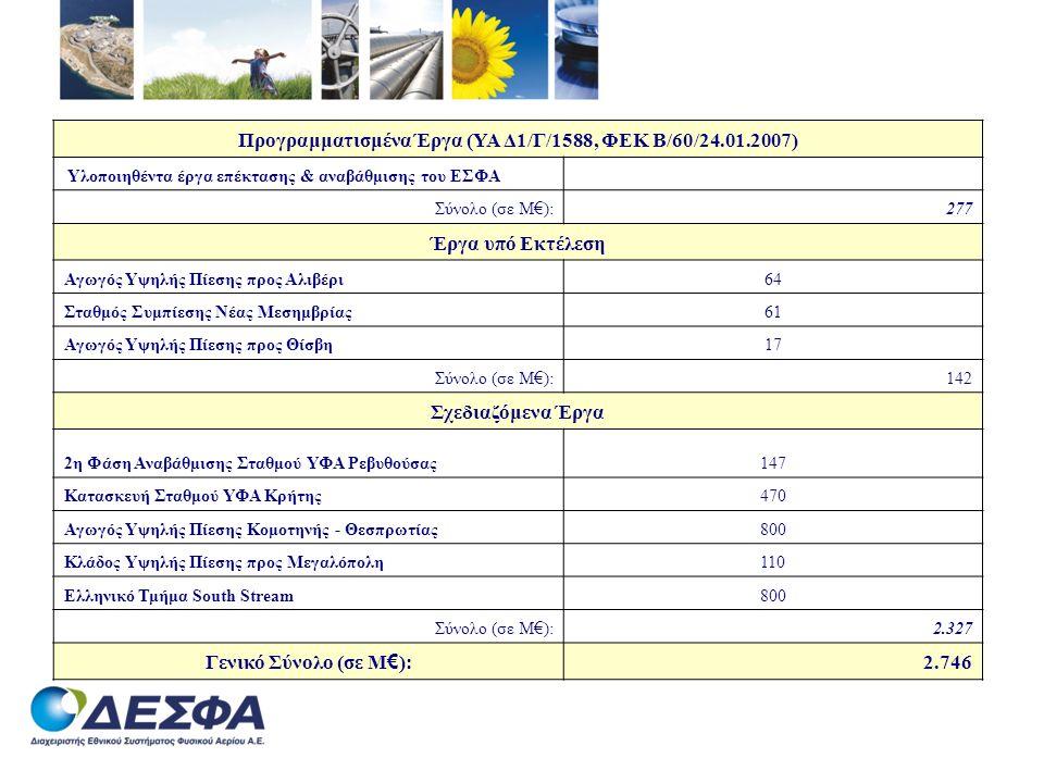 Προγραμματισμένα Έργα (ΥΑ Δ1/Γ/1588, ΦΕΚ Β/60/24.01.2007) Υλοποιηθέντα έργα επέκτασης & αναβάθμισης του ΕΣΦΑ Σύνολο (σε Μ € ): 277 Έργα υπό Εκτέλεση Α