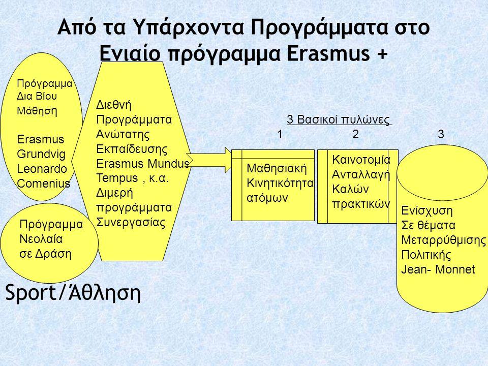 Από τα Υπάρχοντα Προγράμματα στο Ενιαίο πρόγραμμα Erasmus + Sport/Άθληση Πρόγραμμα Δια Βίου Μάθησ η Erasmus Grundvig Leonardo Comenius Διεθνή Προγράμμ
