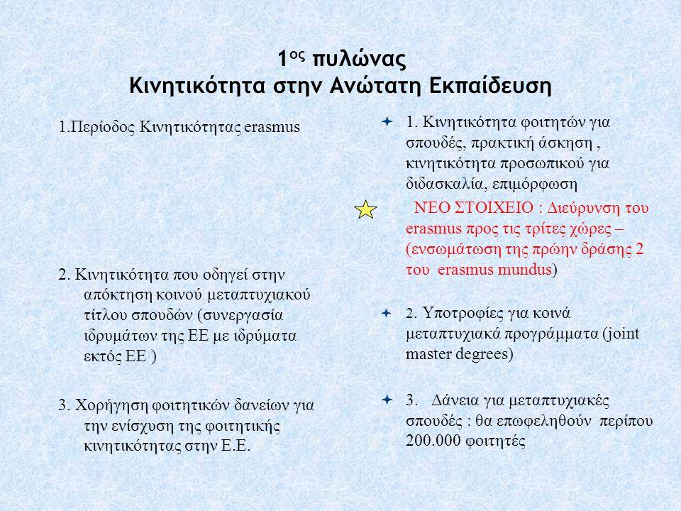 1 ος πυλώνας Κινητικότητα στην Ανώτατη Εκπαίδευση 1.Περίοδος Κινητικότητας erasmus 2. Kινητικότητα που οδηγεί στην απόκτηση κοινού μεταπτυχιακού τίτλο