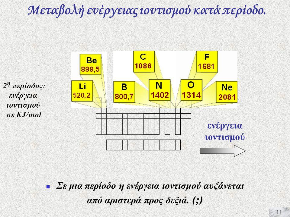 11 Μεταβολή ενέργειας ιοντισμού κατά περίοδο.