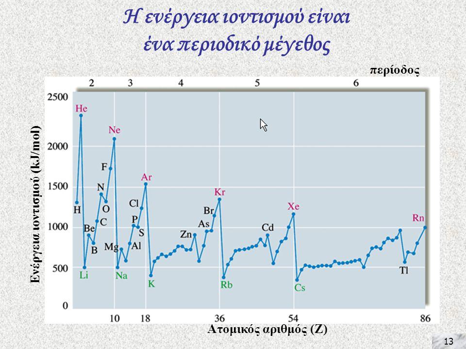 13 Η ενέργεια ιοντισμού είναι ένα περιοδικό μέγεθος Ενέργεια ιοντισμού (kJ/mol) Ατομικός αριθμός (Ζ) περίοδος