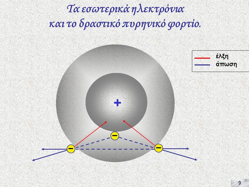 9 + Τα εσωτερικά ηλεκτρόνια και το δραστικό πυρηνικό φορτίο. έλξη άπωση