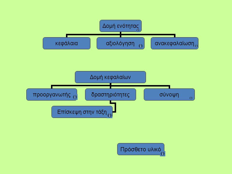 Δομή ενότητας κεφάλαιααξιολόγησηανακεφαλαίωση Δομή κεφαλαίων προοργανωτήςδραστηριότητες Επίσκεψη στην τάξη σύνοψη Πρόσθετο υλικό