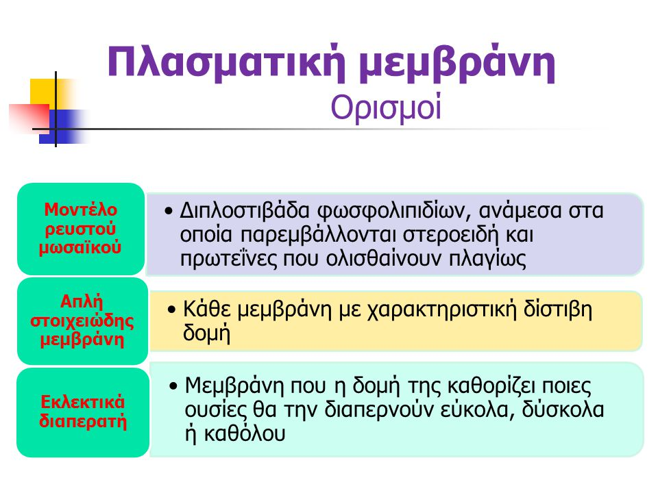 Πλασματική μεμβράνη Ορισμοί •Μεταφορά ουσιών μέσω μεμβράνης χωρίς κατανάλωση ενέργειας από το κύτταρο Παθητική μεταφορά •Τάση των μορίων να κινούνται από περιοχές υψηλής συγκέντρωσης προς περιοχές χαμηλής συγκέντρωσης Διάχυση •Διάχυση μορίων νερού μέσω μιας ημιπερατής μεμβράνης Ώσμωση