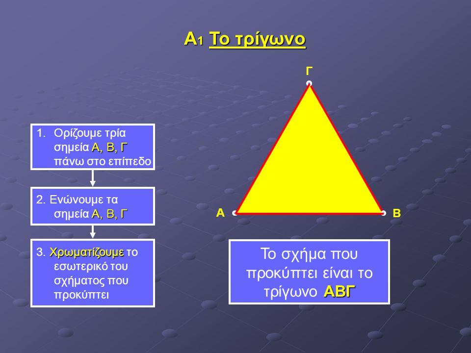 Α, Β, Γ 1.Ορίζουμε τρία σημεία Α, Β, Γ πάνω στο επίπεδο Α, Β, Γ 2. Ενώνουμε τα σημεία Α, Β, Γ Χρωματίζουμε 3. Χρωματίζουμε το εσωτερικό του σχήματος π