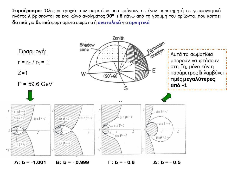 Συμπέρασμα: Όλες οι τροχιές των σωματίων που φτάνουν σε έναν παρατηρητή σε γεωμαγνητικό πλάτος λ βρίσκονται σε ένα κώνο ανοίγματος 90 0 +θ πάνω από τη