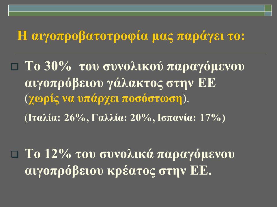 Δυνατά σημεία του κλάδου της αιγοπροβατοτροφίας  Μεγάλα περιθώρια ανάπτυξης (αποδόσεις- διατροφή-ποιμνιοστάσια-μηχανική άμελξη- καλύτερη διαχείριση)  Έλλειψη περιορισμών από πλευράς ΕΕ  Αυξημένη ζήτηση προϊόντων του κλάδου (τυριά, γιαούρτι κλπ.)  Σχετικά εύκολη η μετατροπή των συμβατικών μονάδων σε βιολογικές