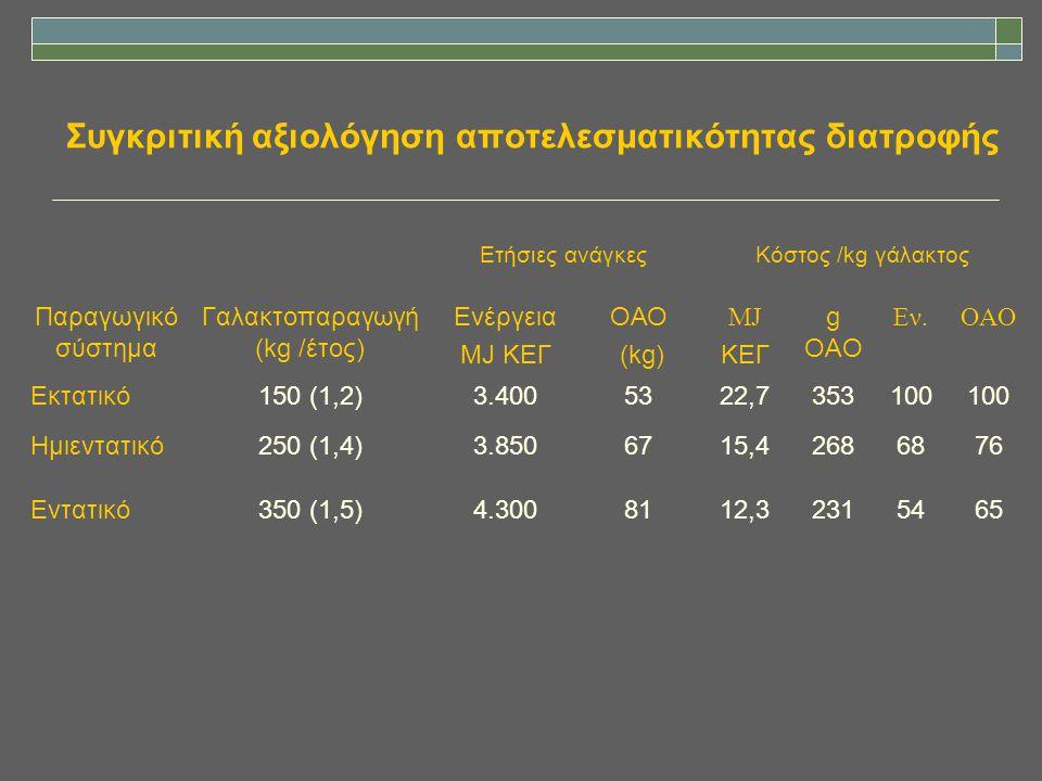 Συγκριτική αξιολόγηση αποτελεσματικότητας διατροφής Ετήσιες ανάγκεςΚόστος /kg γάλακτος Παραγωγικό σύστημα Γαλακτοπαραγωγή (kg /έτος) Ενέργεια MJ ΚΕΓ Ο