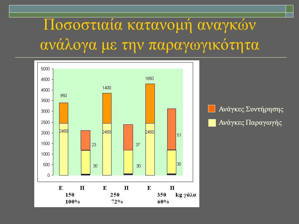 Ποσοστιαία κατανομή αναγκών ανάλογα με την παραγωγικότητα Ανάγκες Συντήρησης Ανάγκες Παραγωγής