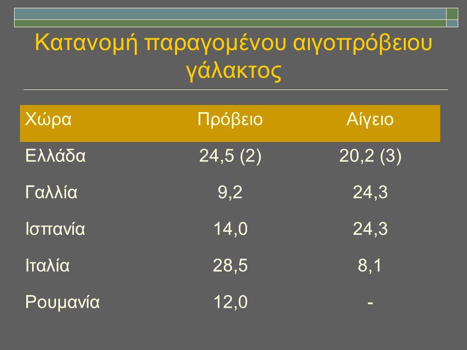 Κατανομή παραγομένου αιγοπρόβειου γάλακτος ΧώραΠρόβειοΑίγειο Ελλάδα24,5 (2)20,2 (3) Γαλλία9,224,3 Ισπανία14,024,3 Ιταλία28,58,1 Ρουμανία12,0-