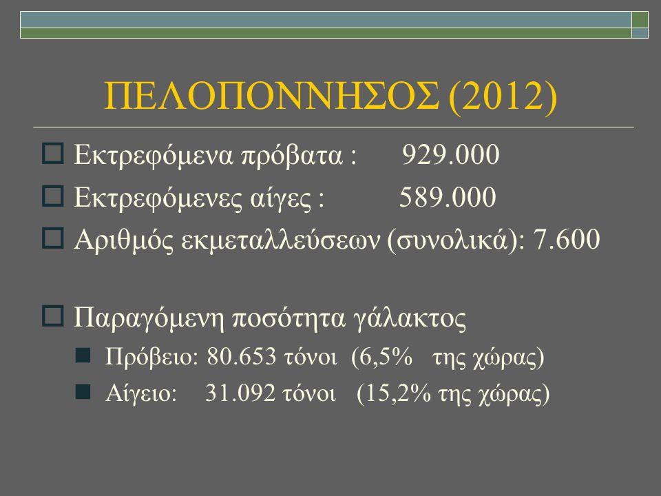 ΠΕΛΟΠΟΝΝΗΣΟΣ (2012)  Εκτρεφόμενα πρόβατα : 929.000  Εκτρεφόμενες αίγες : 589.000  Αριθμός εκμεταλλεύσεων (συνολικά): 7.600  Παραγόμενη ποσότητα γά