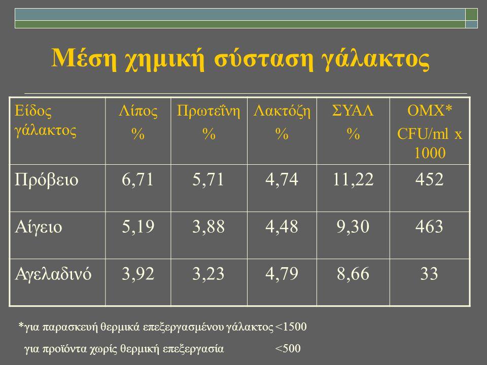 Μέση χημική σύσταση γάλακτος Είδος γάλακτος Λίπος % Πρωτεΐνη % Λακτόζη % ΣΥΑΛ % ΟΜΧ* CFU/ml x 1000 Πρόβειο6,715,714,7411,22452 Αίγειο5,193,884,489,304
