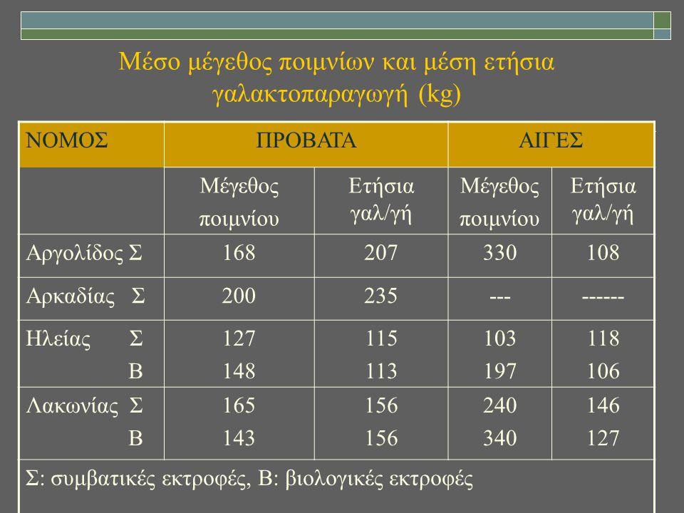 Μέσο μέγεθος ποιμνίων και μέση ετήσια γαλακτοπαραγωγή (kg) ΝΟΜΟΣΠΡΟΒΑΤΑΑΙΓΕΣ Μέγεθος ποιμνίου Ετήσια γαλ/γή Μέγεθος ποιμνίου Ετήσια γαλ/γή Αργολίδος Σ