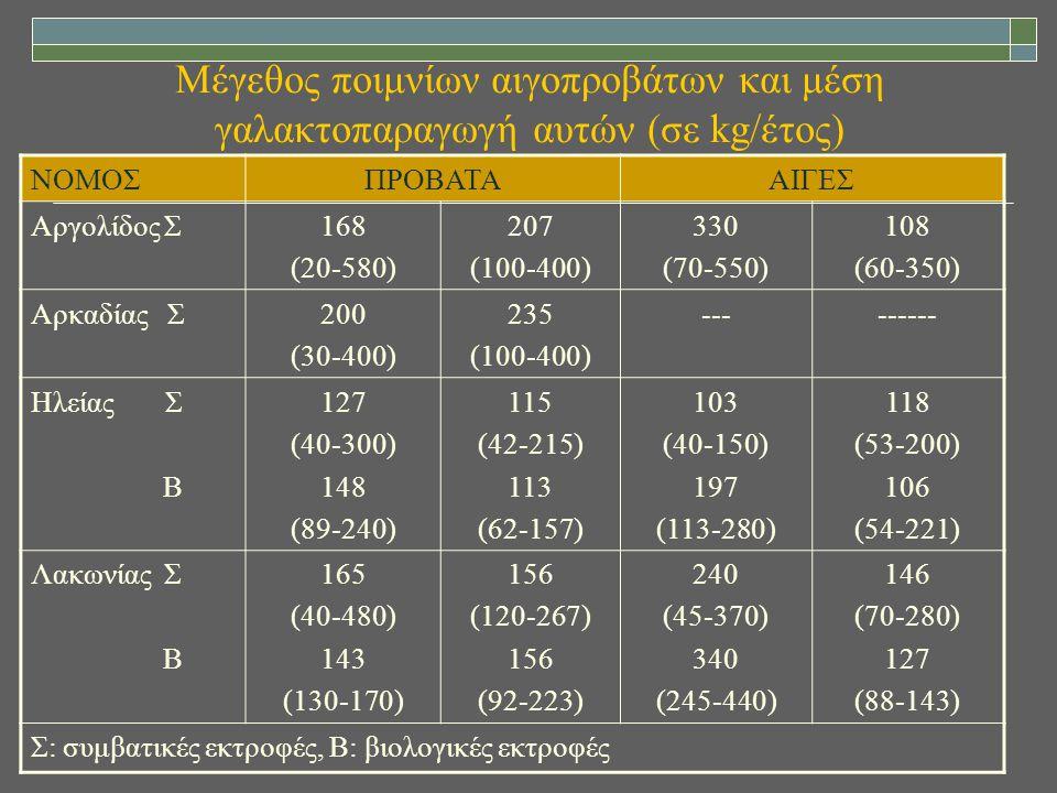 Μέγεθος ποιμνίων αιγοπροβάτων και μέση γαλακτοπαραγωγή αυτών (σε kg/έτος) ΝΟΜΟΣΠΡΟΒΑΤΑΑΙΓΕΣ Αργολίδος Σ168 (20-580) 207 (100-400) 330 (70-550) 108 (60