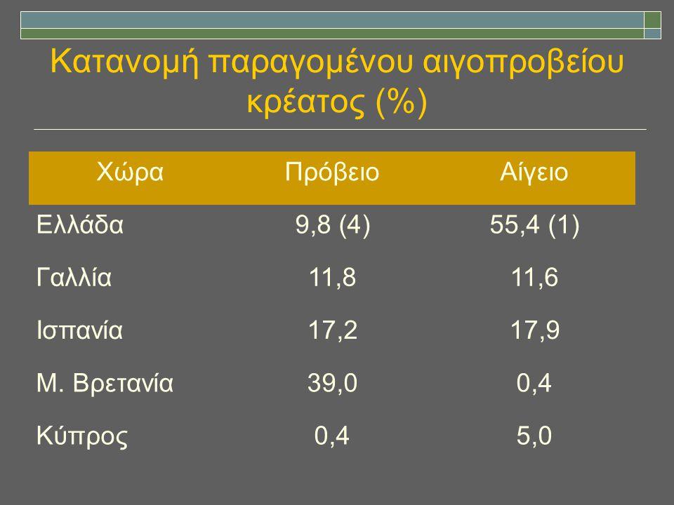 Κατανομή παραγομένου αιγοπροβείου κρέατος (%) ΧώραΠρόβειοΑίγειο Ελλάδα9,8 (4)55,4 (1) Γαλλία11,811,6 Ισπανία17,217,9 Μ. Βρετανία39,00,4 Κύπρος0,45,0