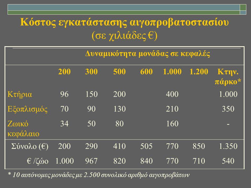 Κόστος εγκατάστασης αιγοπροβατοστασίου (σε χιλιάδες €) Δυναμικότητα μονάδας σε κεφαλές 2003005006001.0001.200Κτην. πάρκο* Κτήρια961502004001.000 Εξοπλ