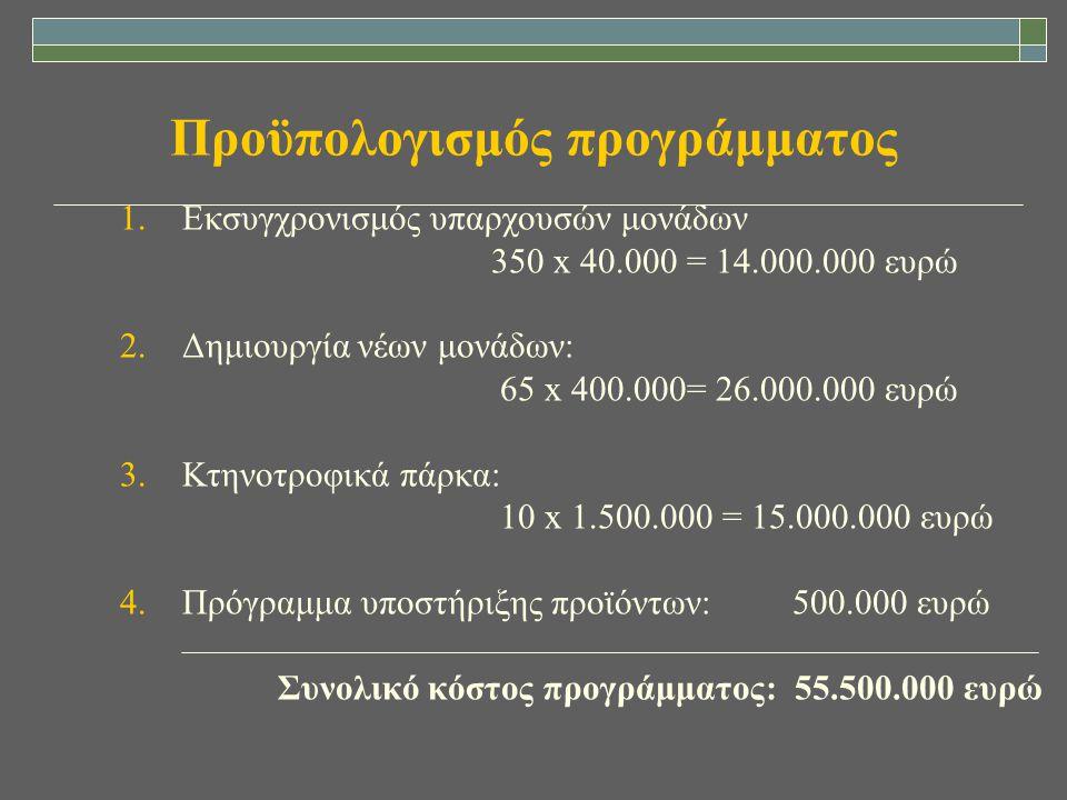 Προϋπολογισμός προγράμματος 1.Εκσυγχρονισμός υπαρχουσών μονάδων 350 x 40.000 = 14.000.000 ευρώ 2.Δημιουργία νέων μονάδων: 65 x 400.000= 26.000.000 ευρ