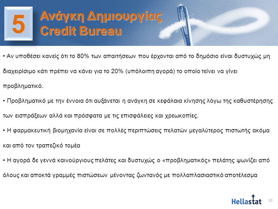10 55 Ανάγκη Δημιουργίας Credit Bureau • Αν υποθέσει κανείς ότι το 80% των απαιτήσεων που έρχονται από το δημόσιο είναι δυστυχώς μη διαχειρίσιμο κάτι