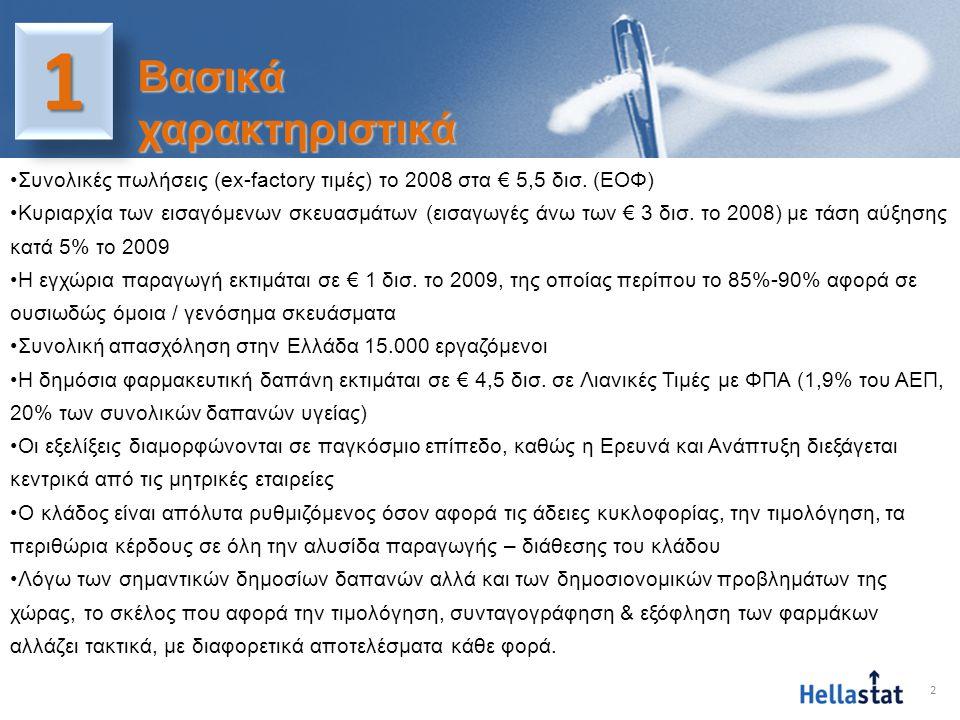 2 11 •Συνολικές πωλήσεις (ex-factory τιμές) το 2008 στα € 5,5 δισ. (ΕΟΦ) •Κυριαρχία των εισαγόμενων σκευασμάτων (εισαγωγές άνω των € 3 δισ. το 2008) μ