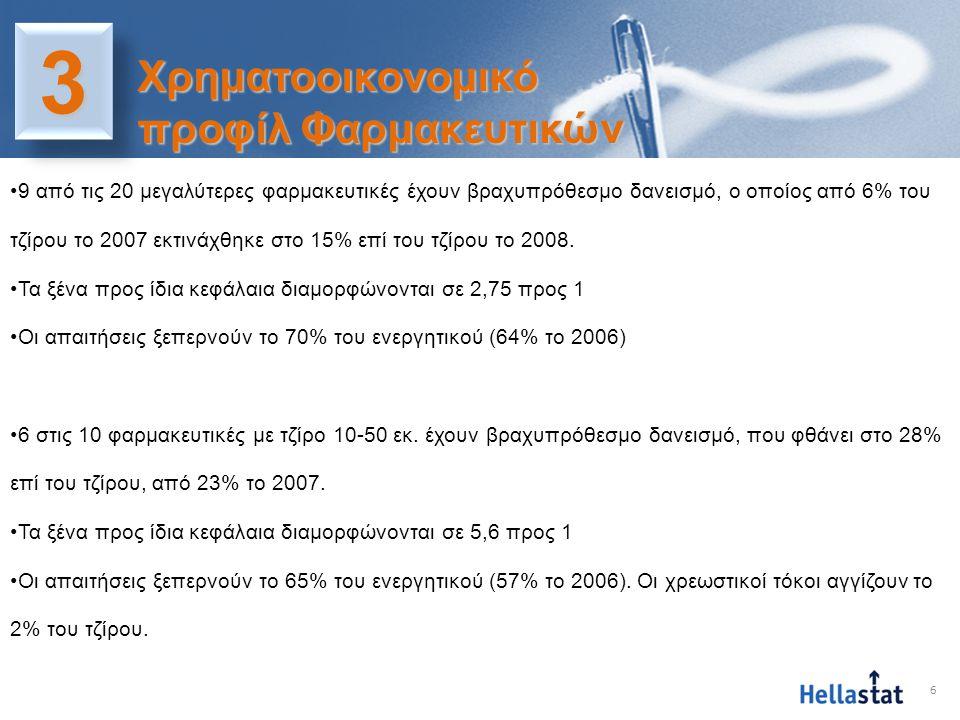 6 33 Χρηματοοικονομικό προφίλ Φαρμακευτικών •9 από τις 20 μεγαλύτερες φαρμακευτικές έχουν βραχυπρόθεσμο δανεισμό, ο οποίος από 6% του τζίρου το 2007 ε