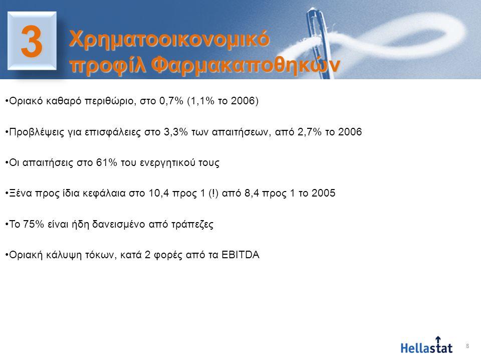 8 33 Χρηματοοικονομικό προφίλ Φαρμακαποθηκών •Οριακό καθαρό περιθώριο, στο 0,7% (1,1% το 2006) •Προβλέψεις για επισφάλειες στο 3,3% των απαιτήσεων, απ
