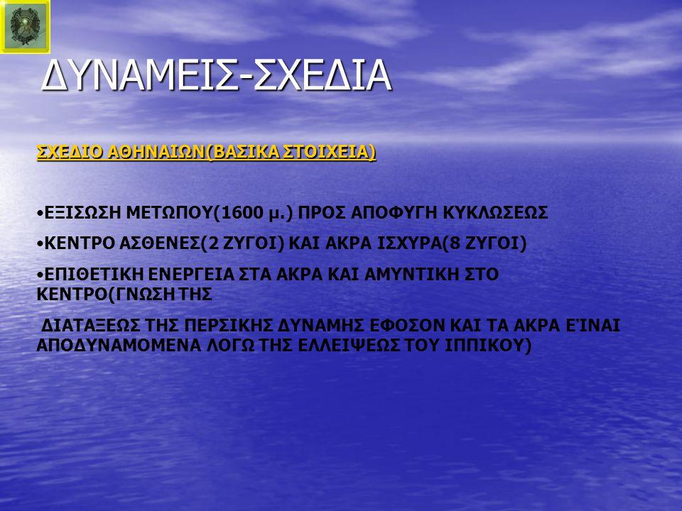 ΔΥΝΑΜΕΙΣ-ΣΧΕΔΙΑ ΣΧΕΔΙΟ ΑΘΗΝΑΙΩΝ(ΒΑΣΙΚΑ ΣΤΟΙΧΕΙΑ) •ΕΞΙΣΩΣΗ ΜΕΤΩΠΟΥ(1600 μ.) ΠΡΟΣ ΑΠΟΦΥΓΗ ΚΥΚΛΩΣΕΩΣ •ΚΕΝΤΡΟ ΑΣΘΕΝΕΣ(2 ΖΥΓΟΙ) ΚΑΙ ΑΚΡΑ ΙΣΧΥΡΑ(8 ΖΥΓΟΙ) •Ε