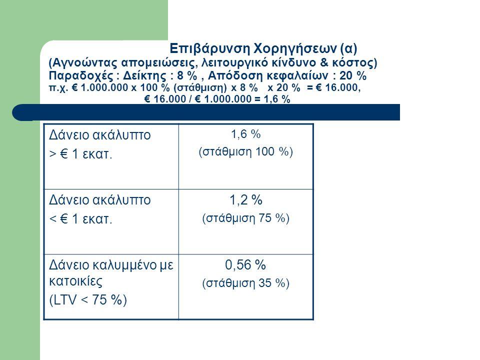 Επιβάρυνση Χορηγήσεων (α) (Αγνοώντας απομειώσεις, λειτουργικό κίνδυνο & κόστος) Παραδοχές : Δείκτης : 8 %, Απόδοση κεφαλαίων : 20 % π.χ. € 1.000.000 x
