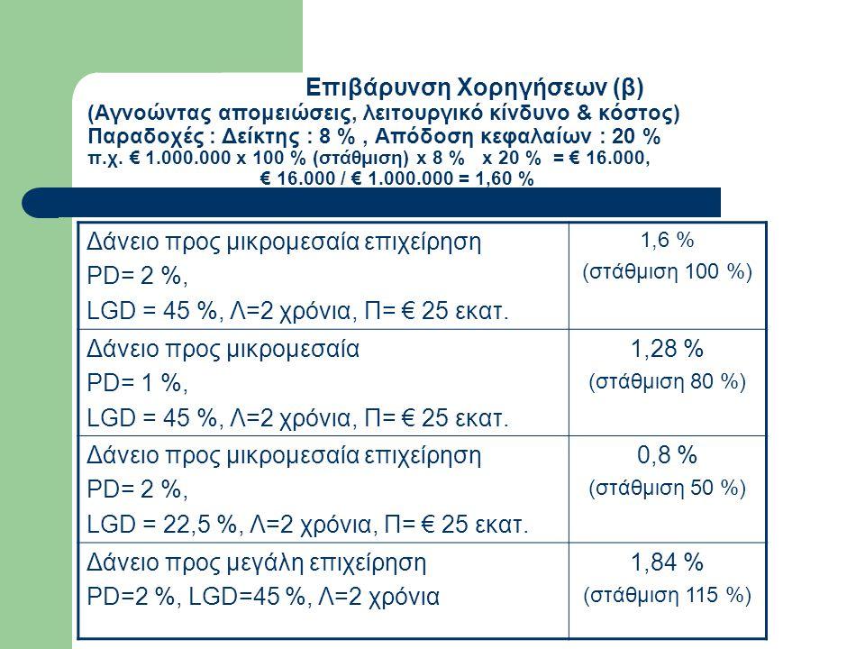 Επιβάρυνση Χορηγήσεων (β) (Αγνοώντας απομειώσεις, λειτουργικό κίνδυνο & κόστος) Παραδοχές : Δείκτης : 8 %, Απόδοση κεφαλαίων : 20 % π.χ. € 1.000.000 x