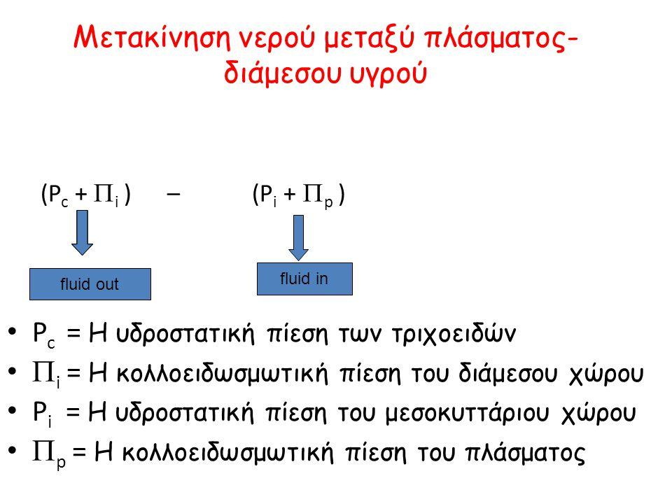 Mετακίνηση νερού μεταξύ πλάσματος- διάμεσου υγρού (P c +  i ) – (P i +  p ) • P c = Η υδροστατική πίεση των τριχοειδών •  i = Η κολλοειδωσμωτική π