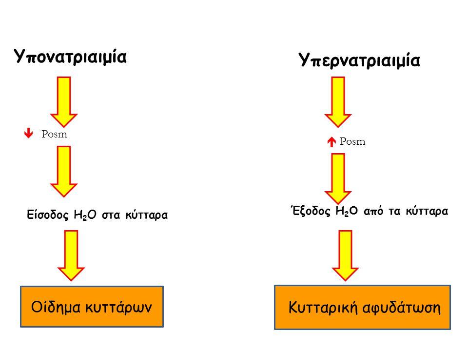Υπονατριαιμία Υπερνατριαιμία Posm  Posm Είσοδος Η 2 Ο στα κύτταρα Έξοδος Η 2 O από τα κύτταρα O ίδημα κυττάρων Κυτταρική αφυδάτωση 