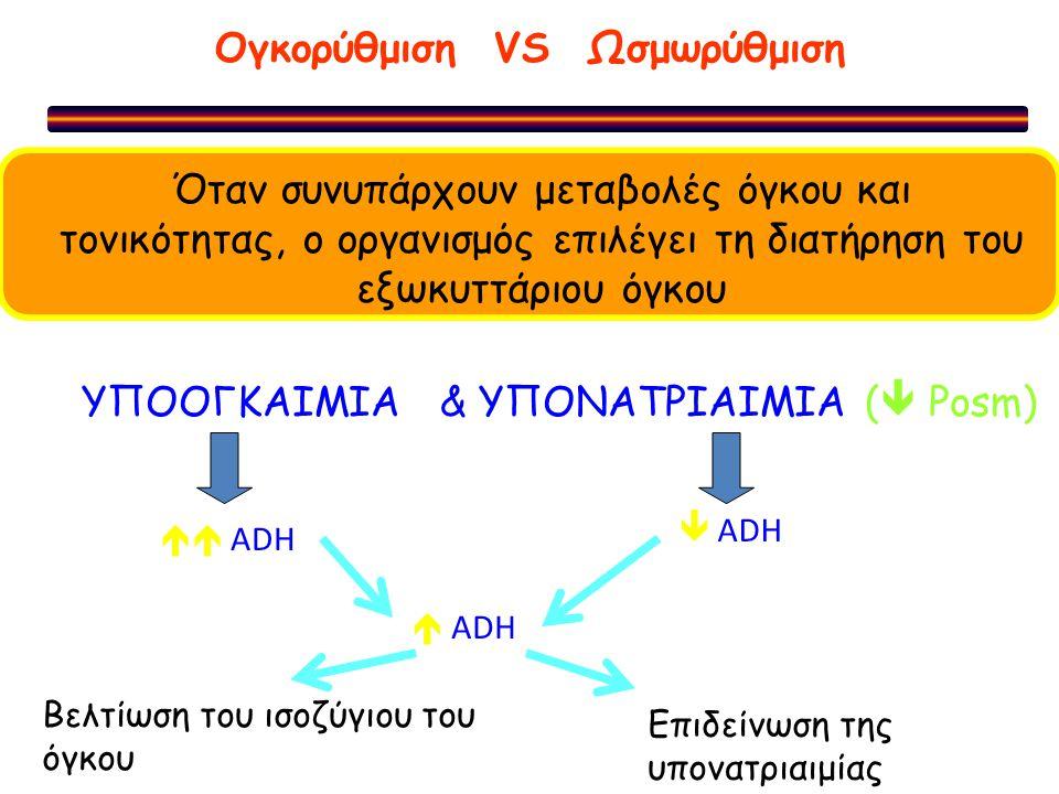 Ογκορύθμιση VS Ωσμωρύθμιση Όταν συνυπάρχουν μεταβολές όγκου και τονικότητας, ο οργανισμός επιλέγει τη διατήρηση του εξωκυττάριου όγκου ΥΠΟΟΓΚΑΙΜΙΑ & Υ
