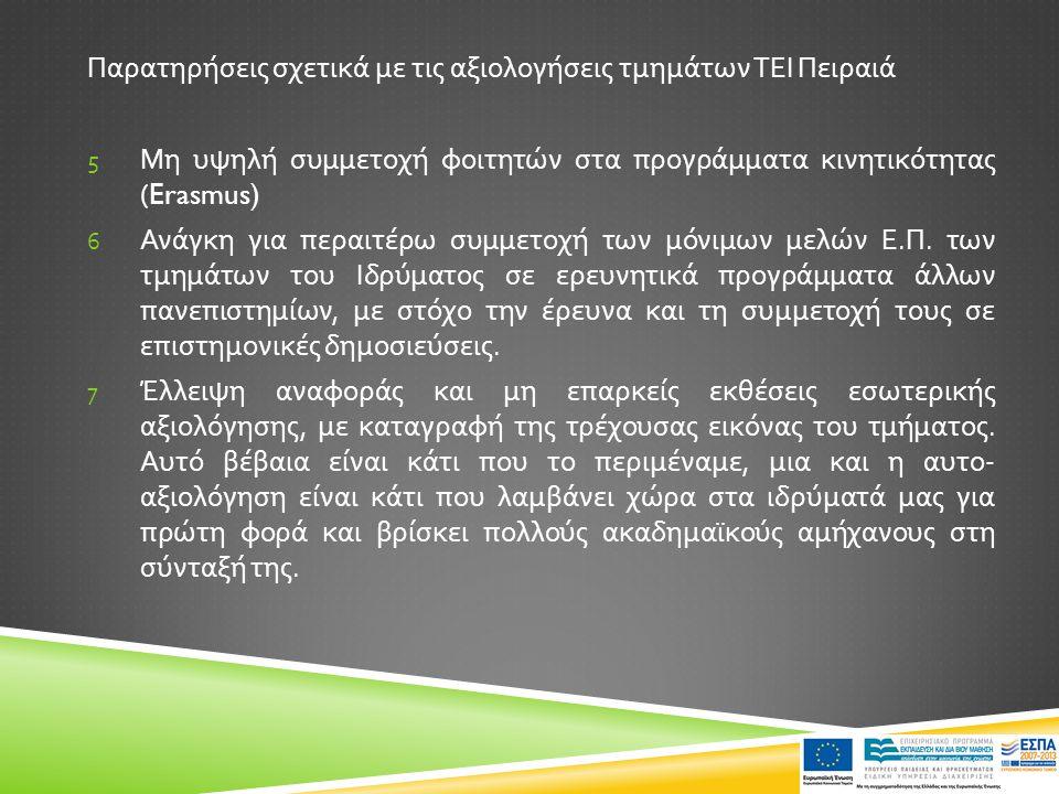 Παρατηρήσεις σχετικά με τις αξιολογήσεις τμημάτων ΤΕΙ Πειραιά 5 Μη υψηλή συμμετοχή φοιτητών στα προγράμματα κινητικότητας (Erasmus) 6 Ανάγκη για περαιτέρω συμμετοχή των μόνιμων μελών Ε.