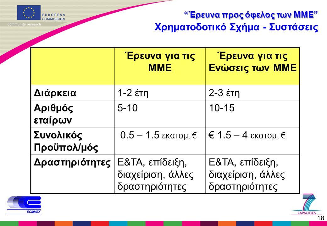 """18 """"Έρευνα προς όφελος των ΜΜΕ """"Έρευνα προς όφελος των ΜΜΕ"""" Χρηματοδοτικό Σχήμα - Συστάσεις Έρευνα για τις ΜΜΕ Έρευνα για τις Ενώσεις των ΜΜΕ Διάρκεια"""