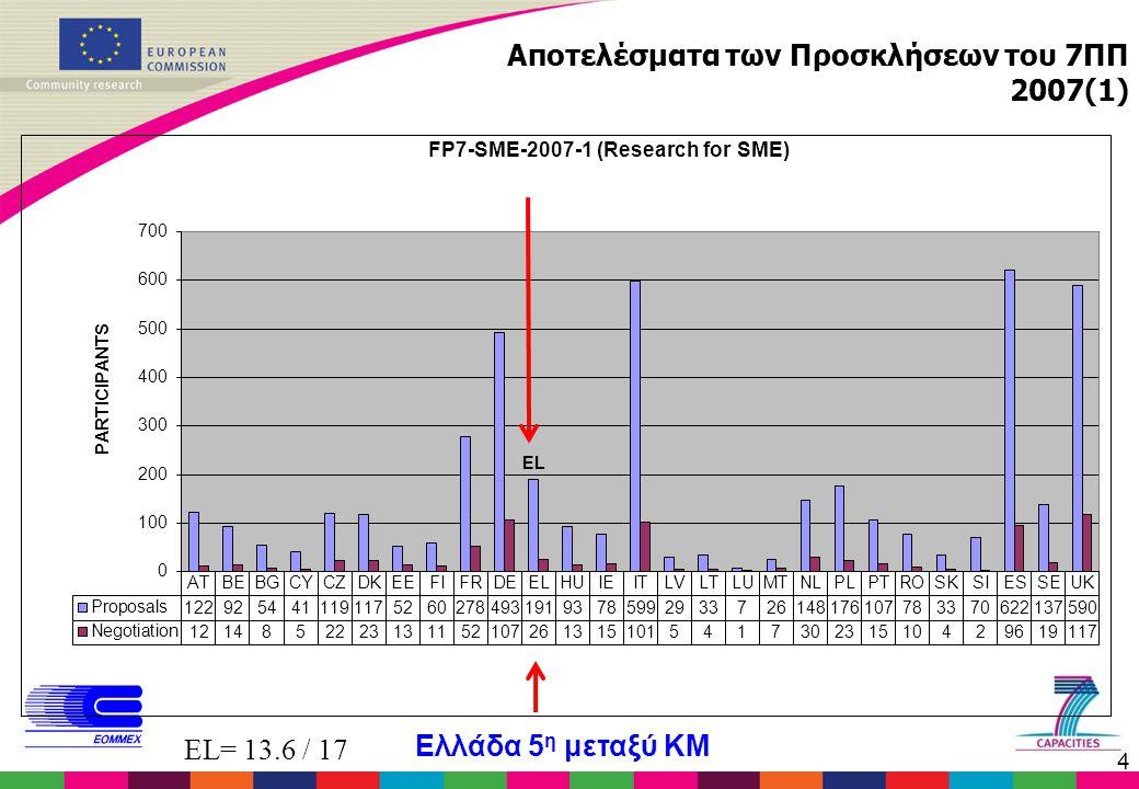 4 Αποτελέσματα των Προσκλήσεων του 7ΠΠ 2007(1) EL= 13.6 / 17 Ελλάδα 5 η μεταξύ ΚΜ