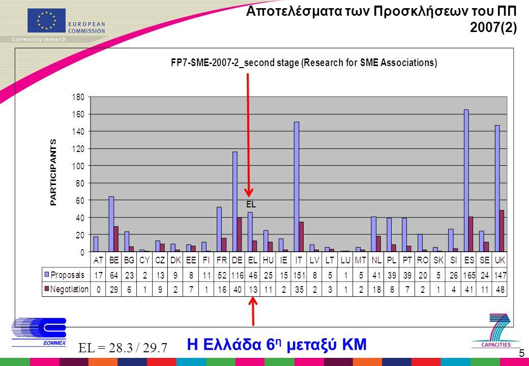 5 Αποτελέσματα των Προσκλήσεων του ΠΠ 2007(2) EL = 28.3 / 29.7 Η Ελλάδα 6 η μεταξύ ΚΜ