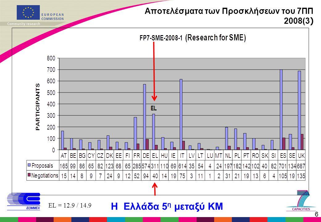 6 Αποτελέσματα των Προσκλήσεων του 7ΠΠ 2008(3 ) EL = 12.9 / 14.9 Η Ελλάδα 5 η μεταξύ ΚΜ
