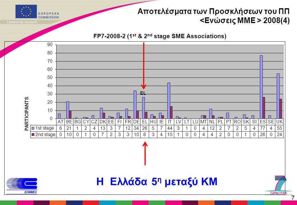 7 Αποτελέσματα των Προσκλήσεων του ΠΠ 2008(4) Η Ελλάδα 5 η μεταξύ ΚΜ FP7-2008-2 (1 st & 2 nd stage SME Associations)