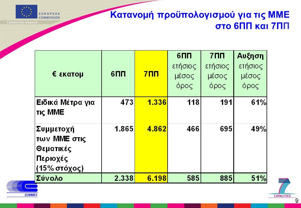 9 Κατανομή προϋπολογισμού για τις ΜΜΕ στο 6ΠΠ και 7ΠΠ