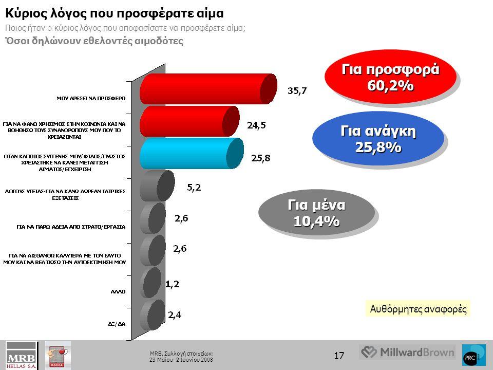 17 MRB, Συλλογή στοιχείων: 23 Μαΐου -2 Ιουνίου 2008 Κύριος λόγος που προσφέρατε αίμα Ποιος ήταν ο κύριος λόγος που αποφασίσατε να προσφέρετε αίμα; Όσοι δηλώνουν εθελοντές αιμοδότες Για προσφορά 60,2% Για προσφορά 60,2% Για μένα 10,4% Για μένα 10,4% Για ανάγκη 25,8% Για ανάγκη 25,8% Αυθόρμητες αναφορές