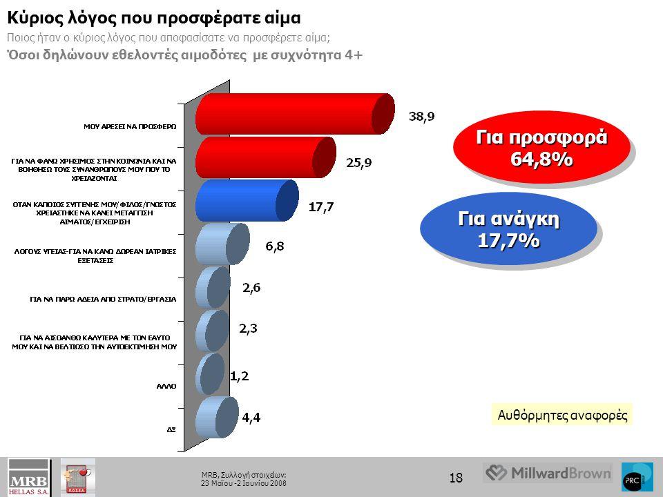 18 MRB, Συλλογή στοιχείων: 23 Μαΐου -2 Ιουνίου 2008 Κύριος λόγος που προσφέρατε αίμα Ποιος ήταν ο κύριος λόγος που αποφασίσατε να προσφέρετε αίμα; Όσοι δηλώνουν εθελοντές αιμοδότες με συχνότητα 4+ Για προσφορά 64,8% Για προσφορά 64,8% Για ανάγκη 17,7% Για ανάγκη 17,7% Αυθόρμητες αναφορές