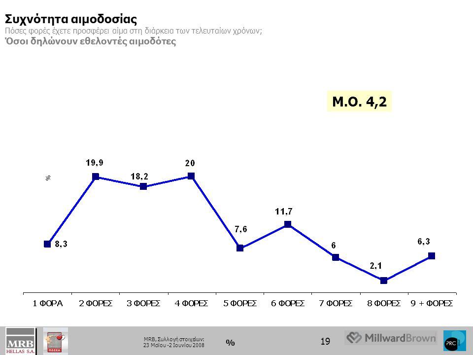 19 MRB, Συλλογή στοιχείων: 23 Μαΐου -2 Ιουνίου 2008 % Συχνότητα αιμοδοσίας Πόσες φορές έχετε προσφέρει αίμα στη διάρκεια των τελευταίων χρόνων; Όσοι δ