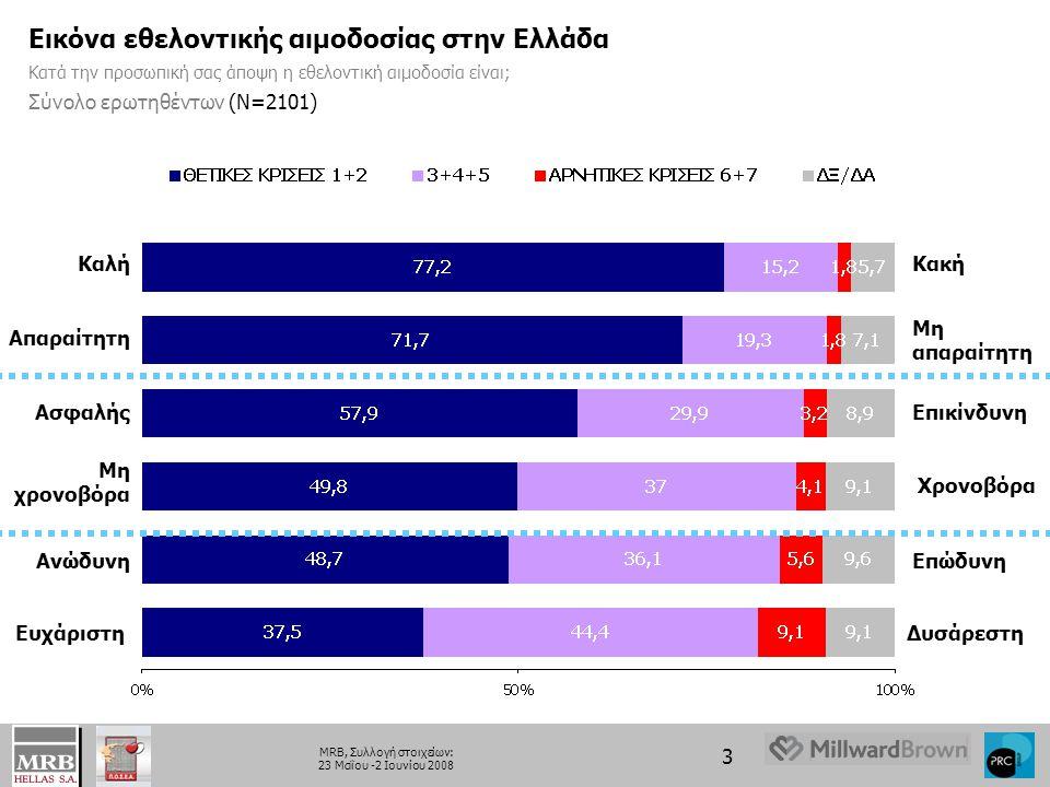 3 MRB, Συλλογή στοιχείων: 23 Μαΐου -2 Ιουνίου 2008 Εικόνα εθελοντικής αιμοδοσίας στην Ελλάδα Κατά την προσωπική σας άποψη η εθελοντική αιμοδοσία είναι; Σύνολο ερωτηθέντων (Ν=2101) Καλή Ασφαλής Ευχάριστη Απαραίτητη Ανώδυνη Μη χρονοβόρα Κακή Επικίνδυνη Δυσάρεστη Μη απαραίτητη Επώδυνη Χρονοβόρα
