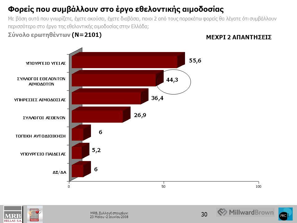 30 MRB, Συλλογή στοιχείων: 23 Μαΐου -2 Ιουνίου 2008 Φορείς που συμβάλλουν στο έργο εθελοντικής αιμοδοσίας Με βάση αυτά που γνωρίζετε, έχετε ακούσει, έχετε διαβάσει, ποιοι 2 από τους παρακάτω φορείς θα λέγατε ότι συμβάλλουν περισσότερο στο έργο της εθελοντικής αιμοδοσίας στην Ελλάδα; Σύνολο ερωτηθέντων (Ν=2101) ΜΕΧΡΙ 2 ΑΠΑΝΤΗΣΕΙΣ