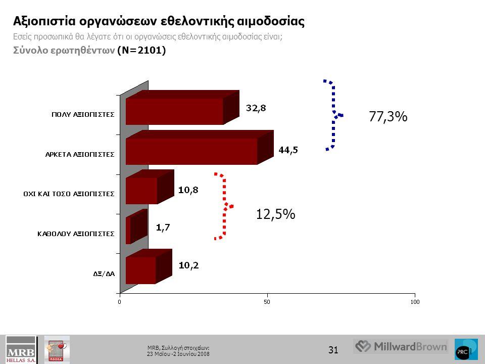 31 MRB, Συλλογή στοιχείων: 23 Μαΐου -2 Ιουνίου 2008 Αξιοπιστία οργανώσεων εθελοντικής αιμοδοσίας Εσείς προσωπικά θα λέγατε ότι οι οργανώσεις εθελοντικής αιμοδοσίας είναι; Σύνολο ερωτηθέντων (Ν=2101) 12,5% 77,3%