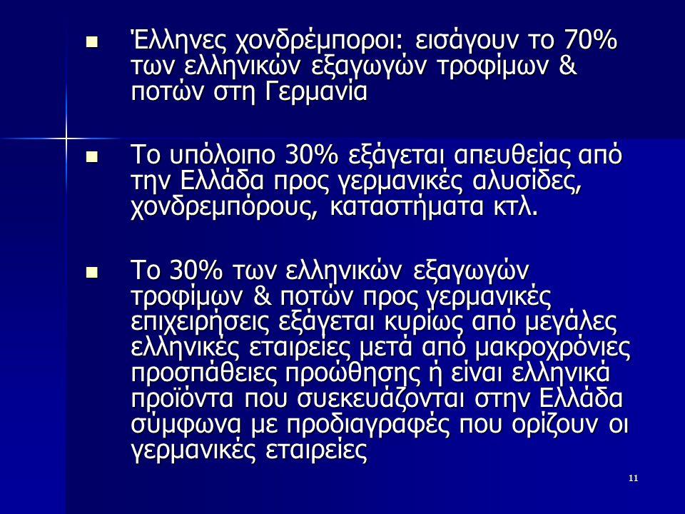 11  Έλληνες χονδρέμποροι: εισάγουν το 70% των ελληνικών εξαγωγών τροφίμων & ποτών στη Γερμανία  Το υπόλοιπο 30% εξάγεται απευθείας από την Ελλάδα προς γερμανικές αλυσίδες, χονδρεμπόρους, καταστήματα κτλ.