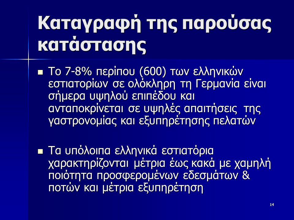 14 Καταγραφή της παρούσας κατάστασης  Το 7-8% περίπου (600) των ελληνικών εστιατορίων σε ολόκληρη τη Γερμανία είναι σήμερα υψηλού επιπέδου και ανταποκρίνεται σε υψηλές απαιτήσεις της γαστρονομίας και εξυπηρέτησης πελατών  Τα υπόλοιπα ελληνικά εστιατόρια χαρακτηρίζονται μέτρια έως κακά με χαμηλή ποιότητα προσφερομένων εδεσμάτων & ποτών και μέτρια εξυπηρέτηση