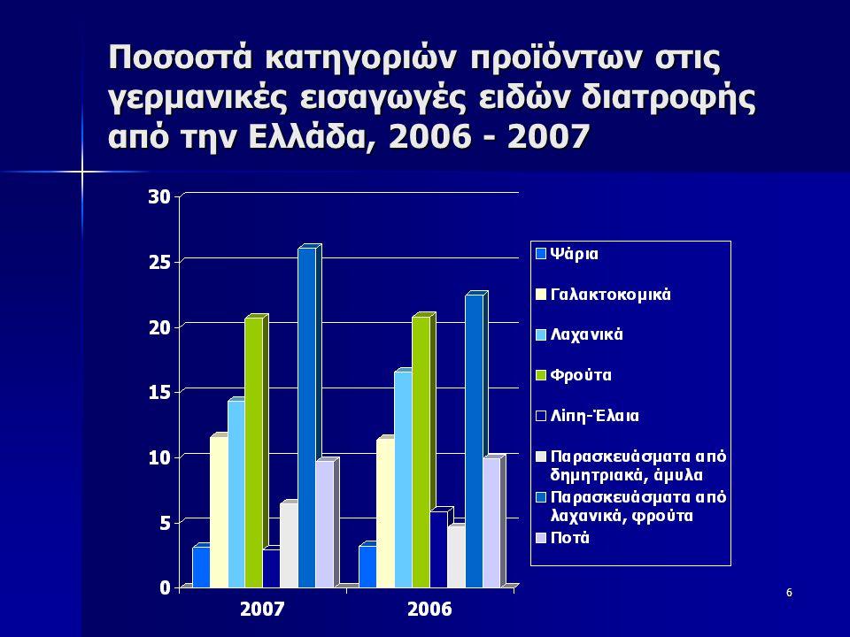 6 Ποσοστά κατηγοριών προϊόντων στις γερμανικές εισαγωγές ειδών διατροφής από την Ελλάδα, 2006 - 2007